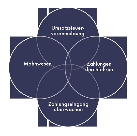 Schema Moderne Buchführung
